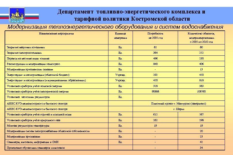 Департамент топливно-энергетического комплекса и тарифной политики Костромской области Модернизация теплоэнергетического оборудования и систем