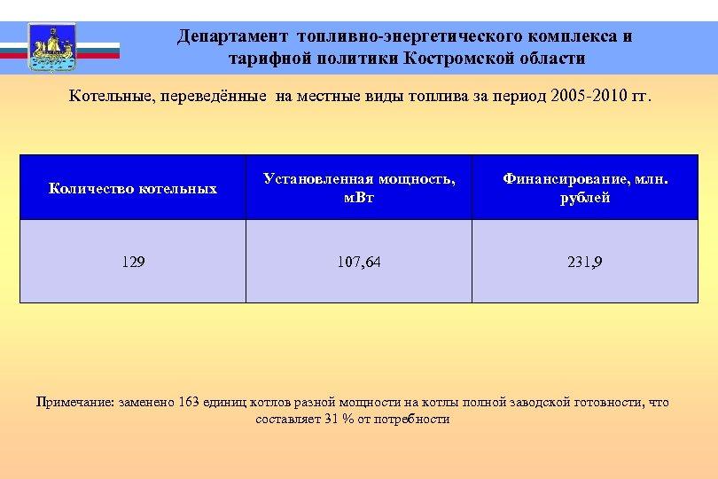 Департамент топливно-энергетического комплекса и тарифной политики Костромской области Котельные, переведённые на местные виды