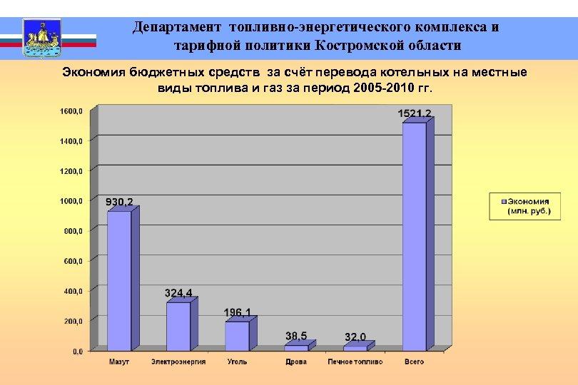 Департамент топливно-энергетического комплекса и тарифной политики Костромской области Экономия бюджетных средств за счёт
