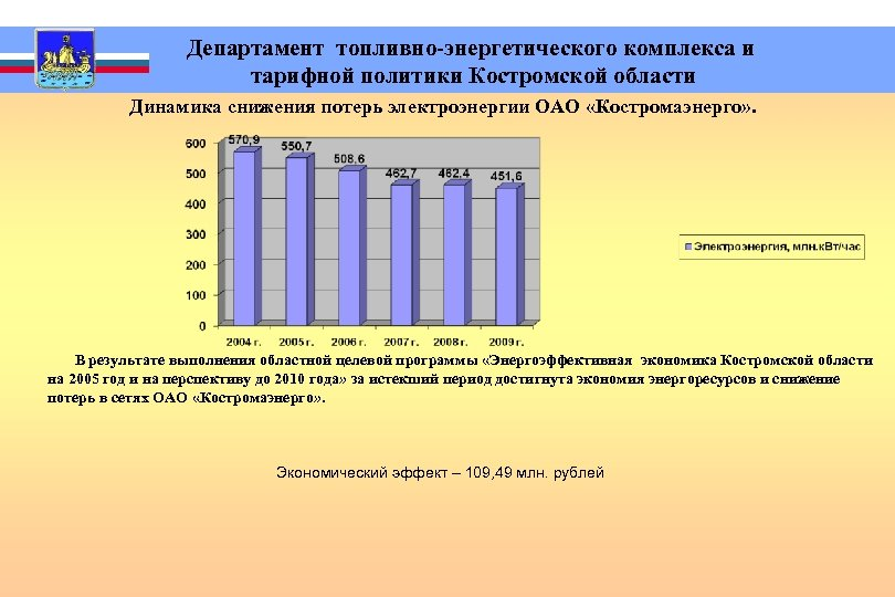 Департамент топливно-энергетического комплекса и тарифной политики Костромской области Динамика снижения потерь электроэнергии ОАО