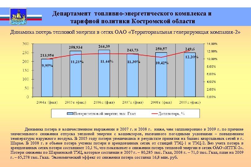 Департамент топливно-энергетического комплекса и тарифной политики Костромской области Динамика потерь тепловой энергии в