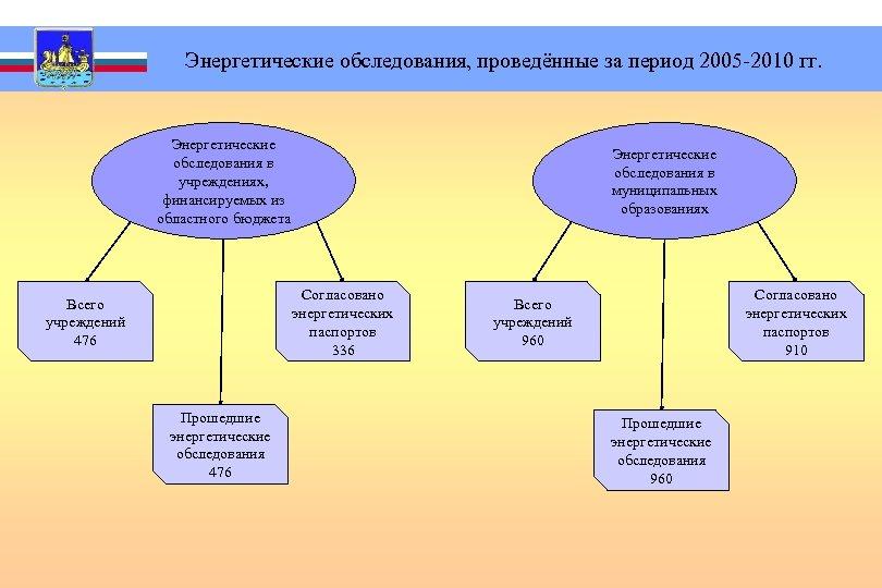 Энергетические обследования, проведённые за период 2005 -2010 гг. Энергетические обследования в учреждениях, финансируемых