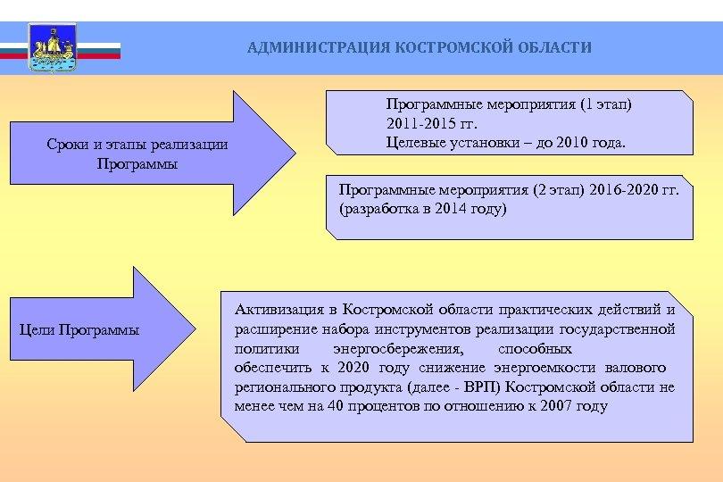 Сроки и этапы реализации Программы АДМИНИСТРАЦИЯ КОСТРОМСКОЙ ОБЛАСТИ Программные мероприятия (1 этап) 2011
