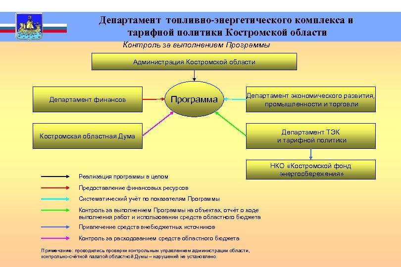 Департамент топливно-энергетического комплекса и тарифной политики Костромской области Контроль за выполнением Программы Администрация