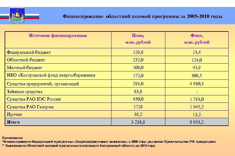 Финансирование областной целевой программы за 2005 -2010 годы Источник финансирования План, млн. рублей