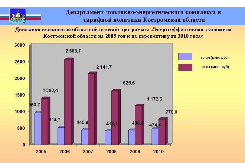 Департамент топливно-энергетического комплекса и тарифной политики Костромской области Динамика исполнения областной целевой программы
