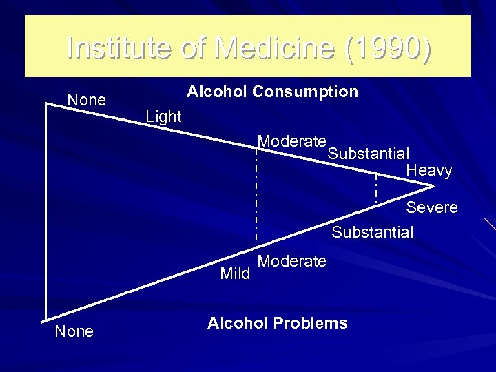 Institute of Medicine (1990) None Alcohol Consumption Light Moderate Substantial Heavy Severe Substantial Mild