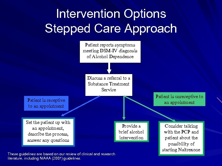 Intervention Options Stepped Care Approach Patient reports symptoms meeting DSM-IV diagnosis of Alcohol Dependence