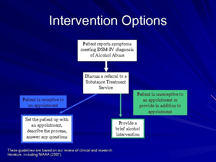 Intervention Options Patient reports symptoms meeting DSM-IV diagnosis of Alcohol Abuse Discuss a referral