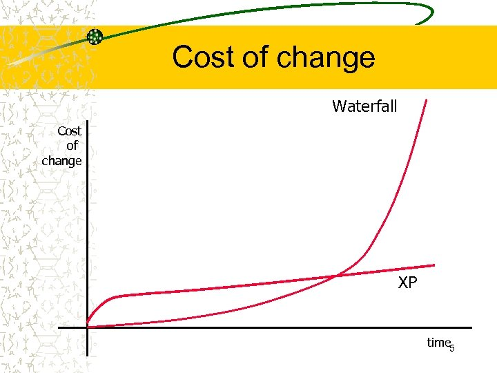 Cost of change Waterfall Cost of change XP time 5