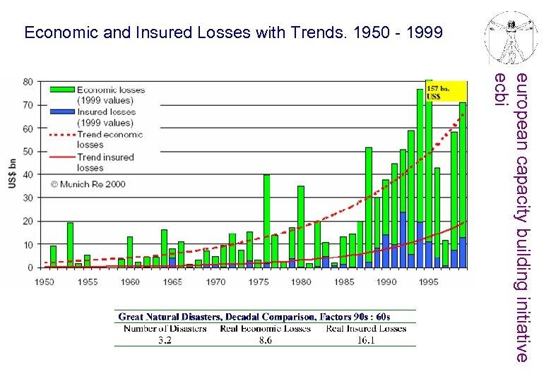 Economic and Insured Losses with Trends. 1950 - 1999 european capacity building initiative ecbi