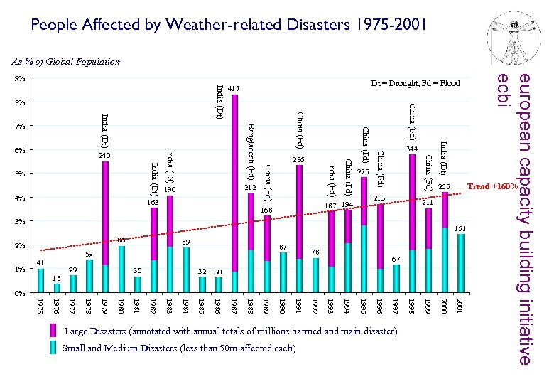 People Affected by Weather-related Disasters 1975 -2001 As % of Global Population India (Dt)