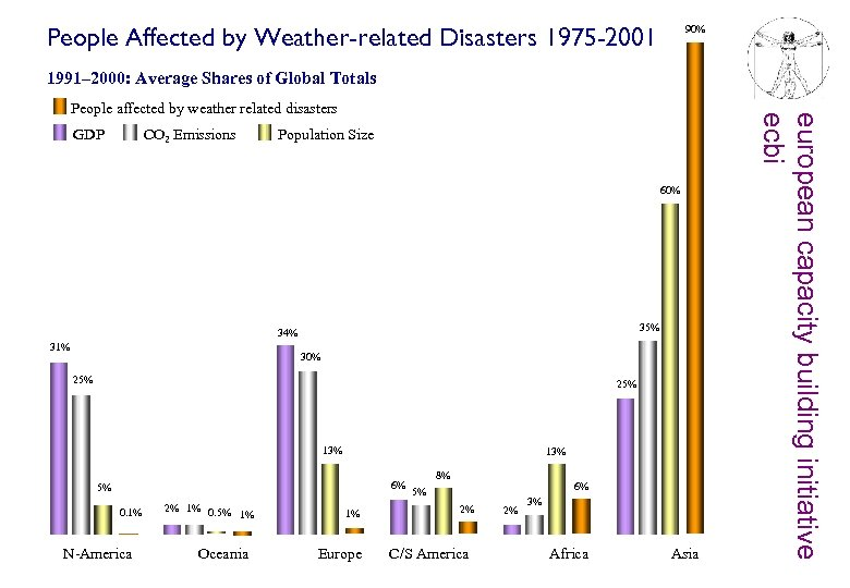 People Affected by Weather-related Disasters 1975 -2001 90% 1991– 2000: Average Shares of Global