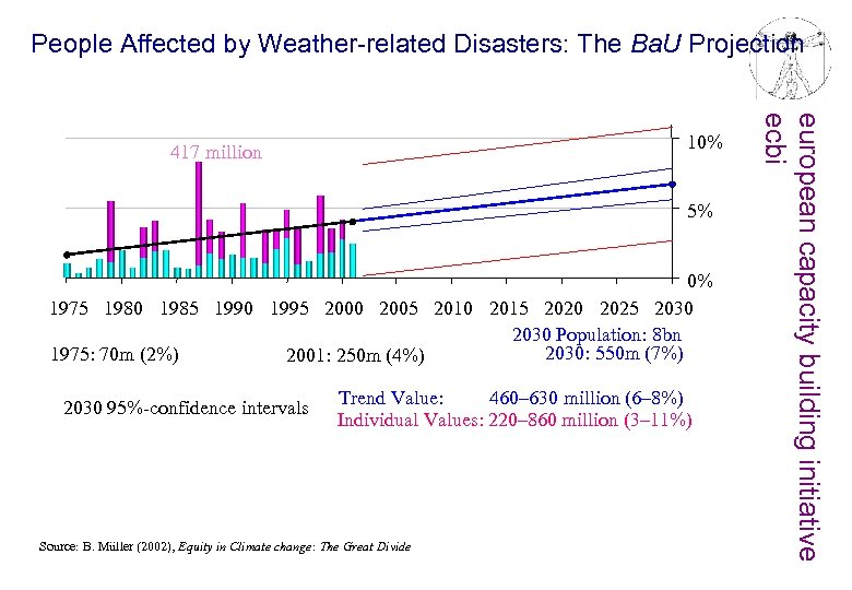 People Affected by Weather-related Disasters: The Ba. U Projection 5% 0% 1975 1980 1985