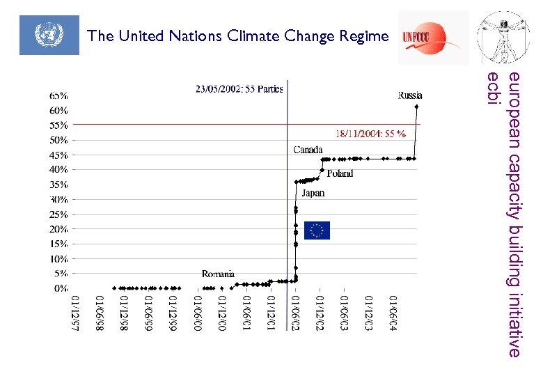 The United Nations Climate Change Regime european capacity building initiative ecbi