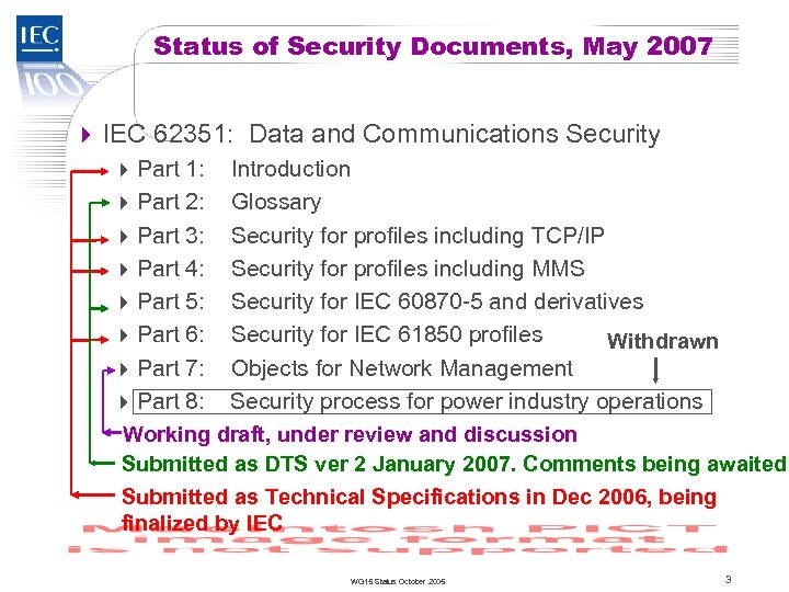 TC 57 Status of Security Documents, May 2007 4 IEC 62351: Data and Communications