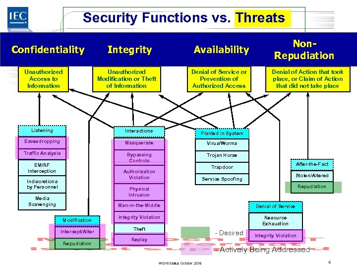 Security Functions vs. Threats TC 57 Confidentiality Unauthorized Access to Information Integrity Availability Unauthorized