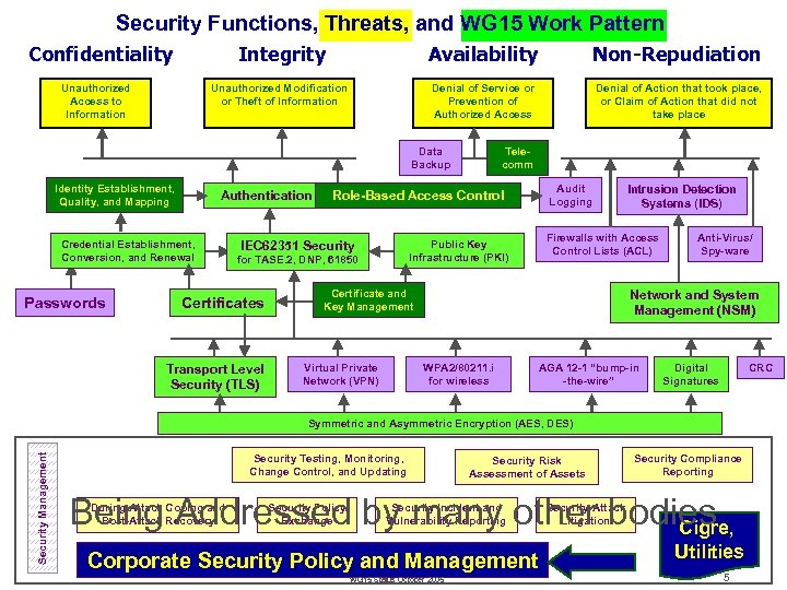 Security Functions, Threats, and WG 15 Work Pattern Integrity Availability Non-Repudiation Unauthorized Modification or