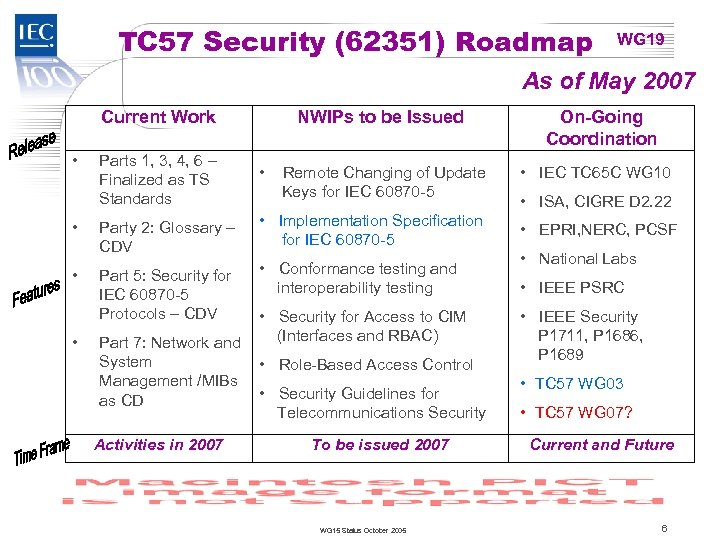 TC 57 Security (62351) Roadmap WG 19 As of May 2007 Current Work •