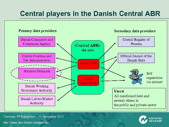 Central players in the Danish Central ABR Primary data providers Danish Commerce and Companies