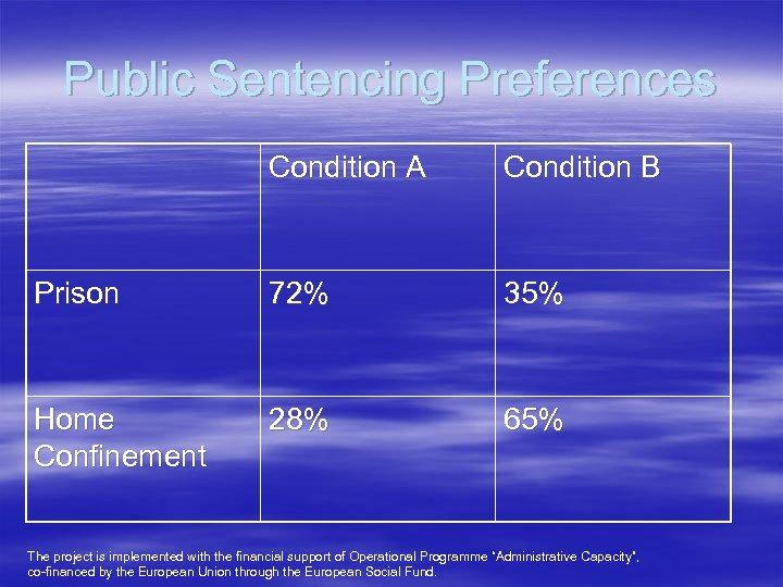 Public Sentencing Preferences Condition A Condition B Prison 72% 35% Home Confinement 28% 65%