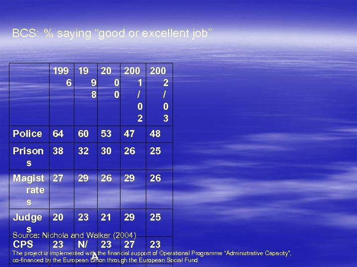 "BCS: % saying ""good or excellent job"" 199 19 20 200 6 9 0"