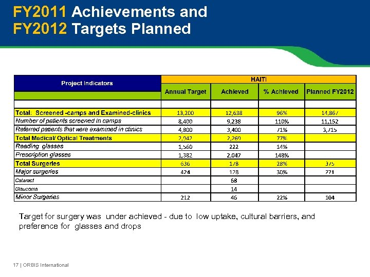 FY 2011 Achievements and FY 2012 Targets Planned Target for surgery was under achieved