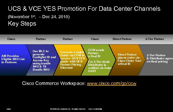 UCS VCE YES Promotion Valid through