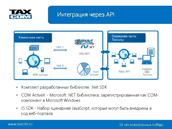 Интеграция через API • Комплект разработанных библиотек. Net SDK • COM Active. X -