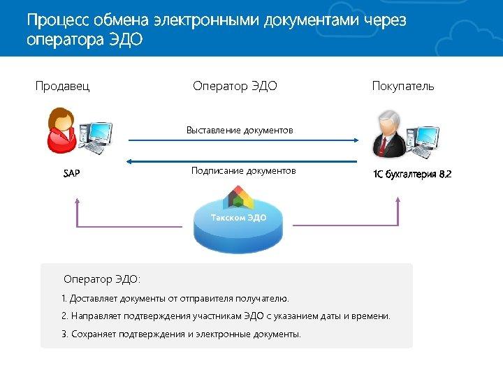 Процесс обмена электронными документами через оператора ЭДО Продавец Оператор ЭДО Покупатель Выставление документов SAP