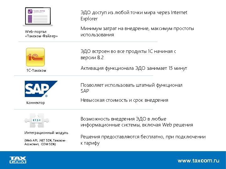 ЭДО доступ из любой точки мира через Internet Explorer Web-портал «Такском-Файлер» Минимум затрат на