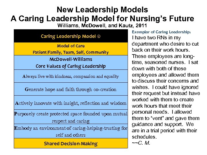 New Leadership Models A Caring Leadership Model for Nursing's Future Williams, Mc. Dowell, and