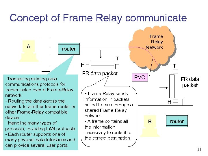 Concept of Frame Relay communicate A Frame Relay Network router T H -Translating existing