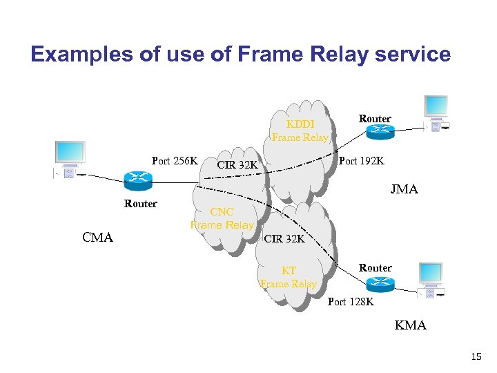 Examples of use of Frame Relay service KDDI Frame Relay Port 256 K Router