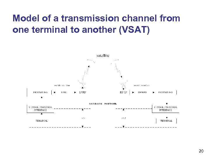 Model of a transmission channel from one terminal to another (VSAT) 20