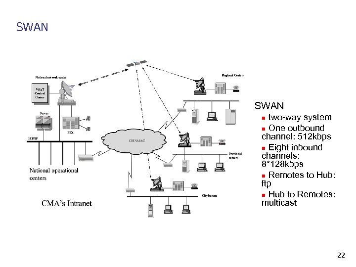 SWAN two-way system n One outbound channel: 512 kbps n Eight inbound channels: 8*128