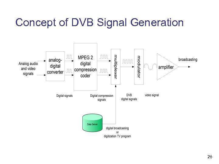 Concept of DVB Signal Generation 26