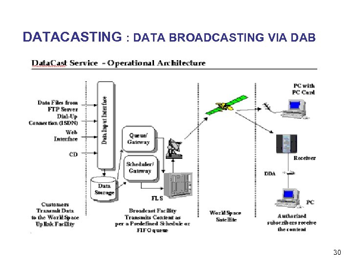 DATACASTING : DATA BROADCASTING VIA DAB 30