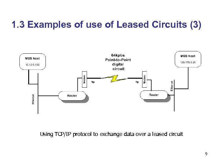 1. 3 Examples of use of Leased Circuits (3) Using TCP/IP protocol to exchange