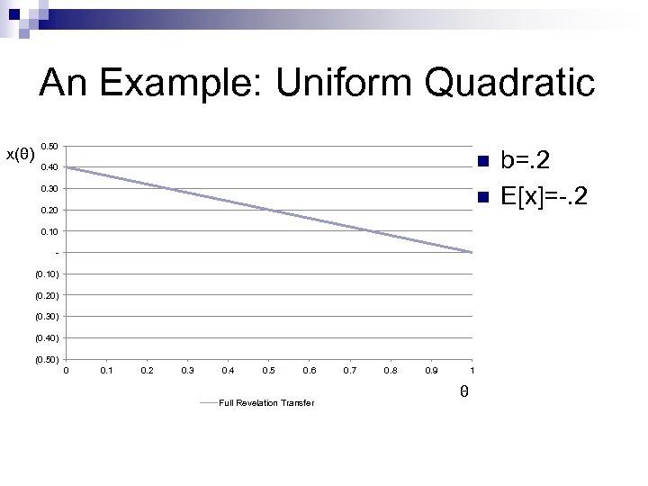 An Example: Uniform Quadratic x(θ) 0. 50 n 0. 40 0. 30 n 0.