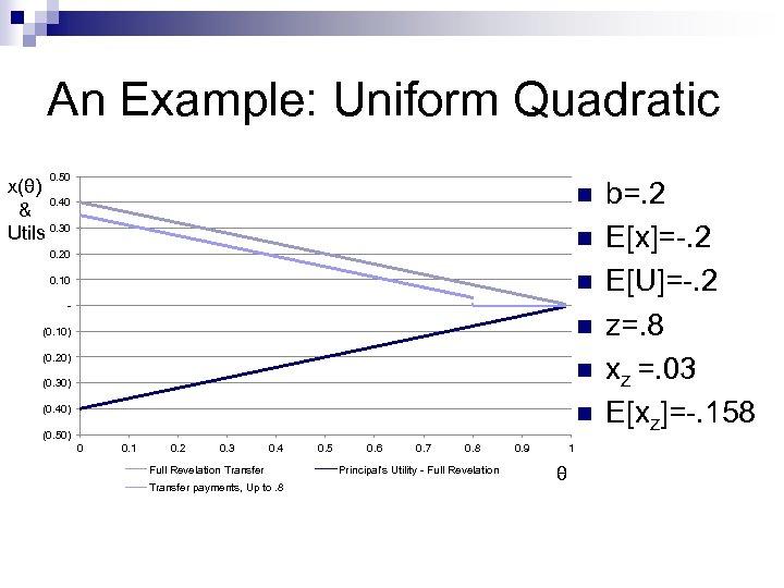 An Example: Uniform Quadratic 0. 50 x(θ) 0. 40 & Utils 0. 30 n