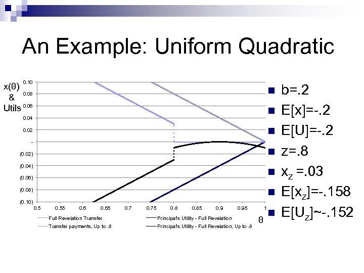An Example: Uniform Quadratic 0. 10 x(θ) 0. 08 & Utils 0. 06 n