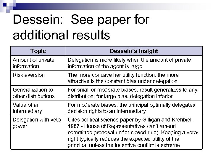 Dessein: See paper for additional results Topic Dessein's Insight Amount of private information Delegation
