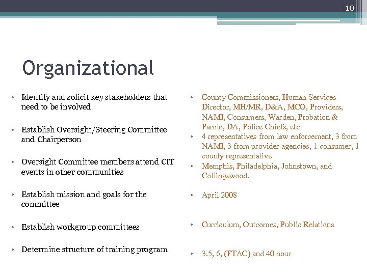 identify an organizational group of which you have been a part such as a department committee or coa An organization or organisation is an entity comprising multiple people, such as an institution or an association, that has a collective goal and is linked to an external environment [1] [ citation needed .