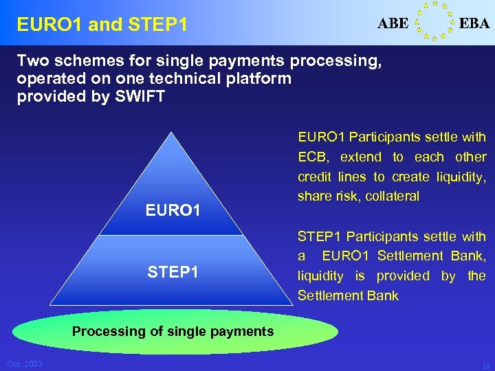 EURO 1 and STEP 1 ABE EBA Two schemes for single payments processing, operated