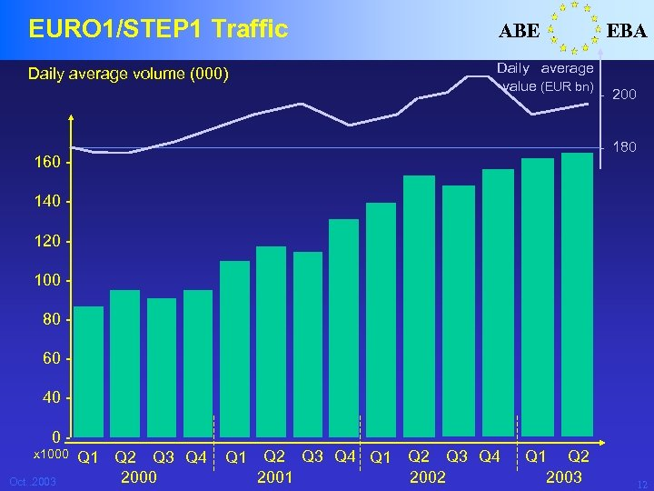 EURO 1/STEP 1 Traffic ABE Daily average volume (000) Daily average value (EUR bn)