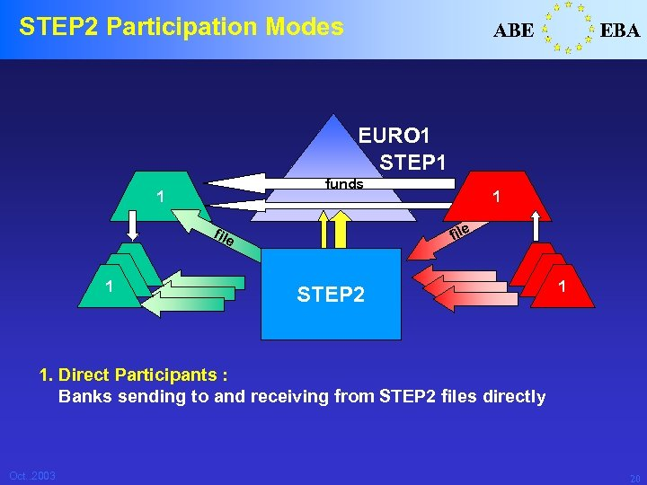 STEP 2 Participation Modes ABE EBA EURO 1 STEP 1 funds 1 file 1