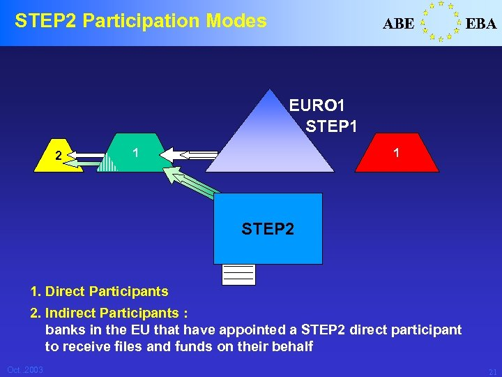 STEP 2 Participation Modes ABE EBA EURO 1 STEP 1 2 1 1 STEP
