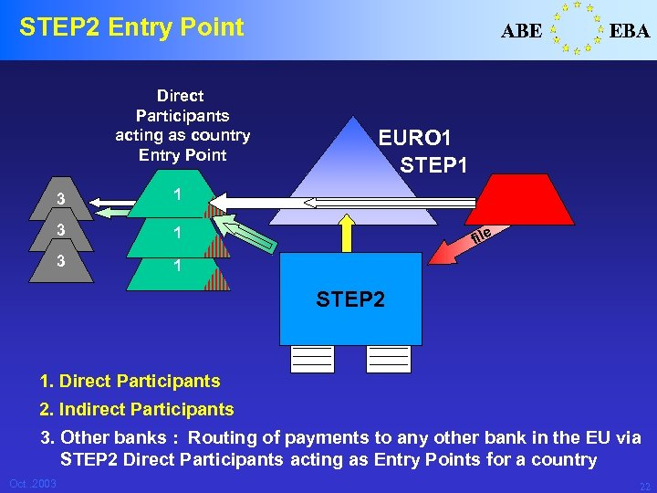 STEP 2 Entry Point Direct Participants acting as country Entry Point 3 EURO 1
