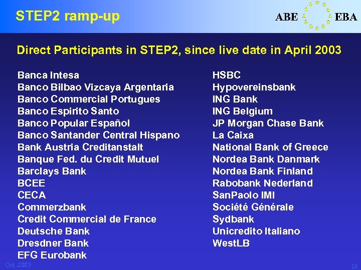 STEP 2 ramp-up ABE EBA Direct Participants in STEP 2, since live date in